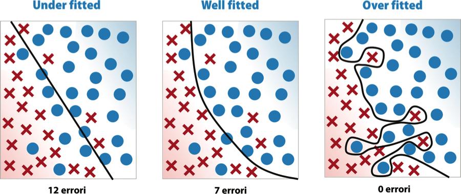 Modelli di complessità crescente per un problema di classificazione