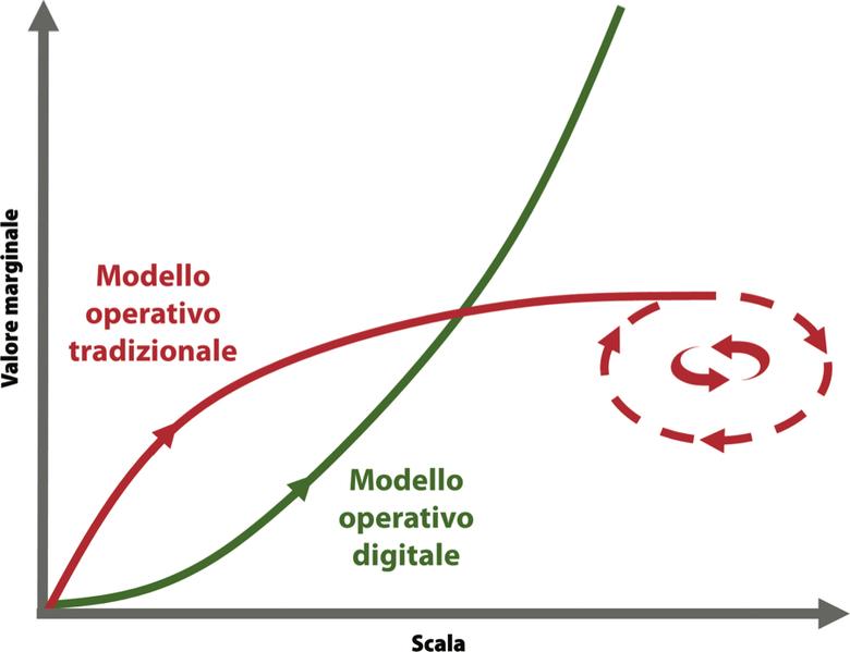 Modelli operativi a confronto - preferisci quello digitale o quello tradizionale?