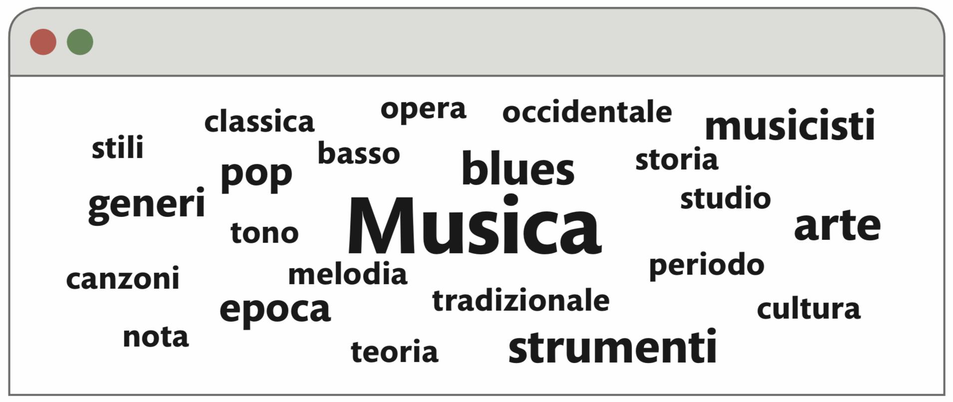 Nuvola di parole generata dal linguaggio Wolfram da una pagina di Wikipedia