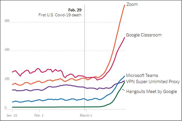 Popolarità dell'app Zoom su App Store tra febbraio e marzo 2020: non credo servano ulteriori commenti