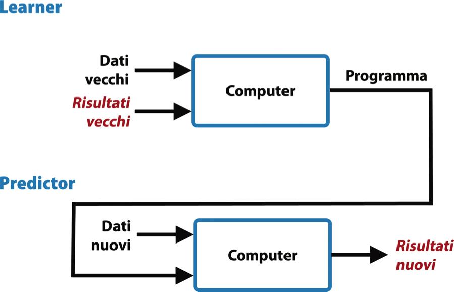 Predizione tramite machine learning. Il programma generato dal computer viene riapplicato su altri dati
