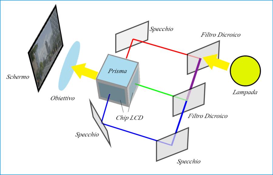 Proiettore LCD