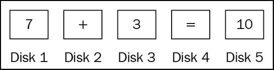 RAID 5, rappresentato come equazione matematica