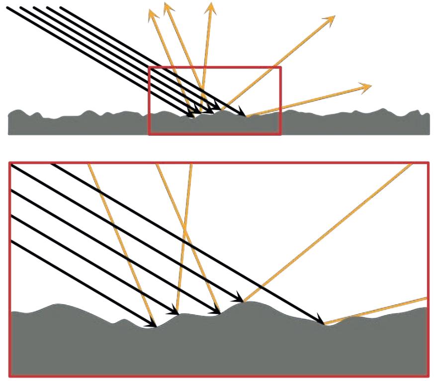 Riflessione diffusa: la rugosità di un materiale influenza la direzione della luce riflessa. La legge della riflessione è verificata considerando un'analisi di dettaglio