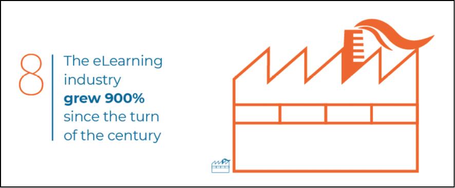 Se l'industria dell'e-Learning è aumentata così tanto al cambio di secolo, chissà al cambio di epoca successiva al 2020