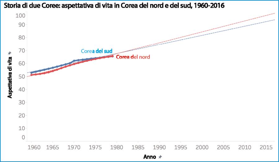 Storia di due Coree: aspettativa di vita in Corea del nord e del sud, 1960–2016