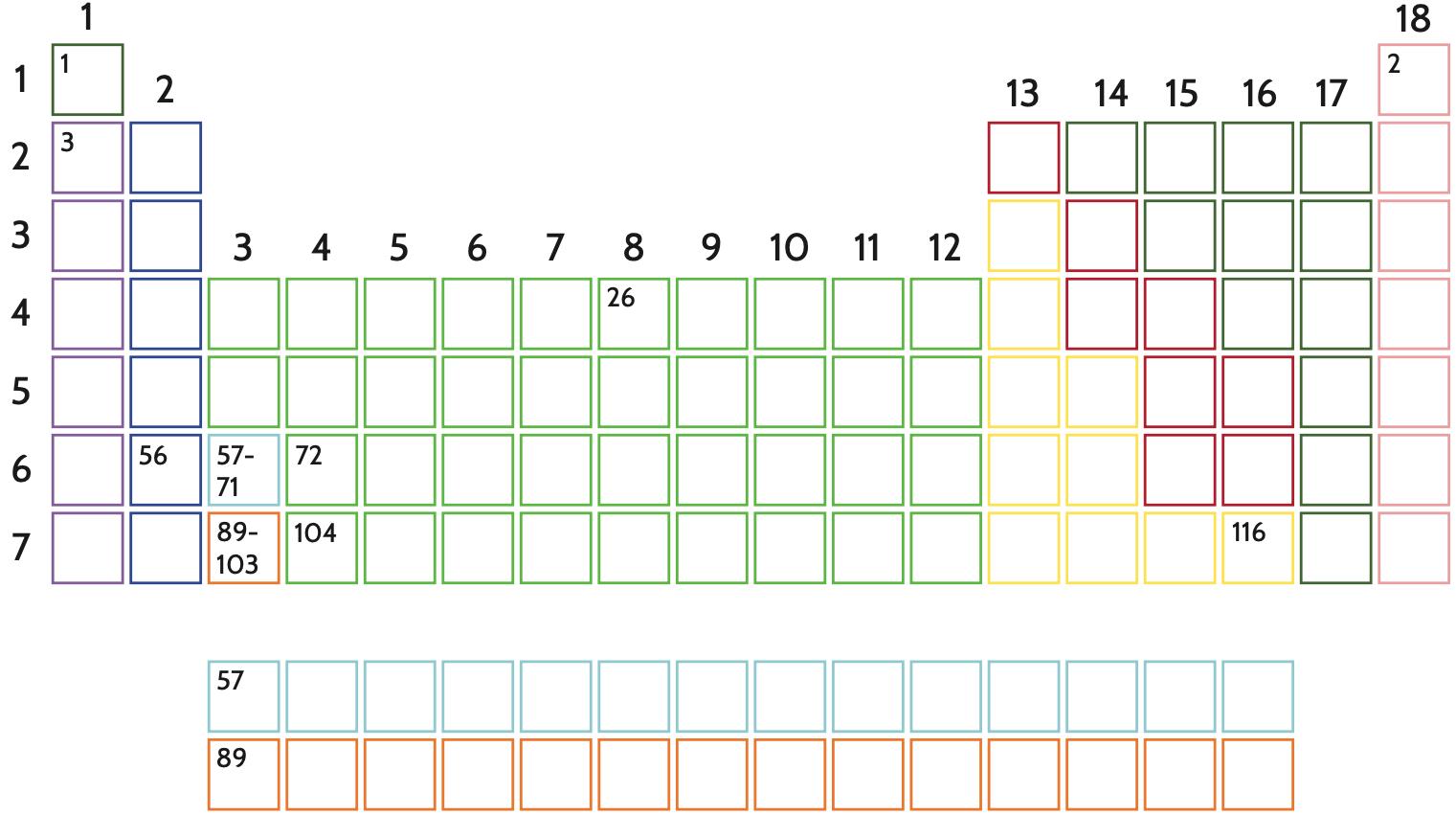 Colorare la tavola periodica ne migliora la leggibilità