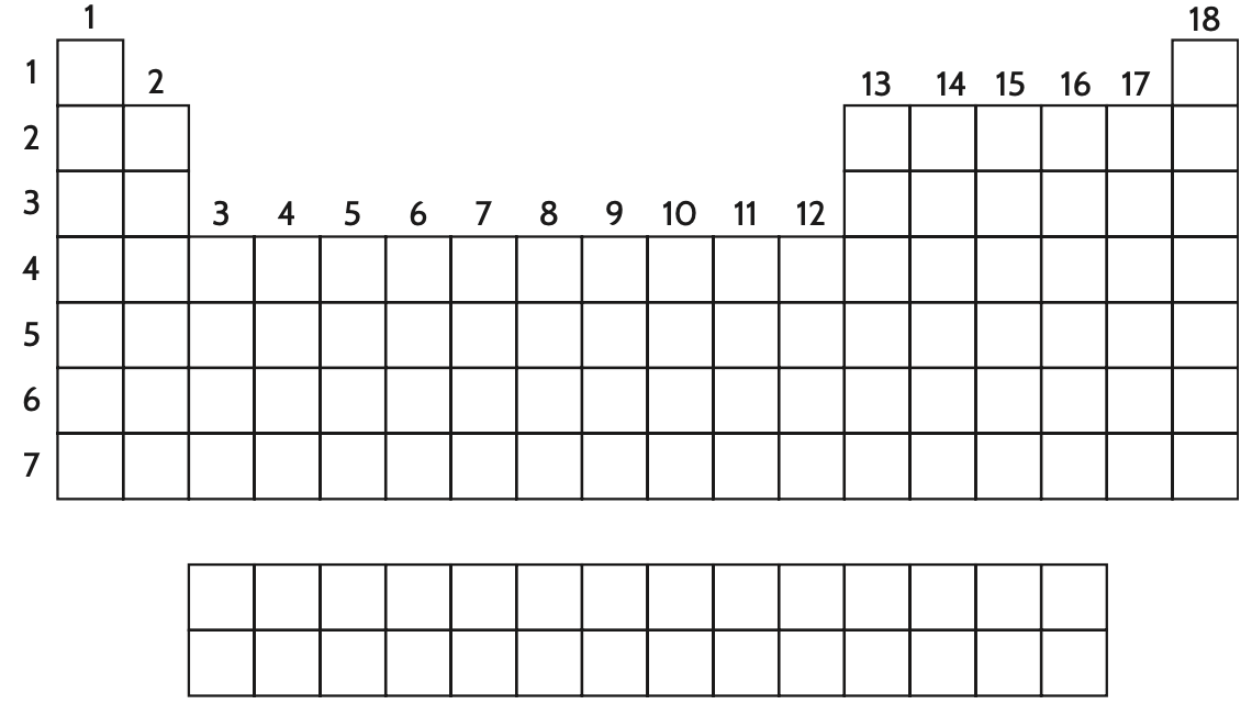 Impostazione di una tavola periodica fai-da-te