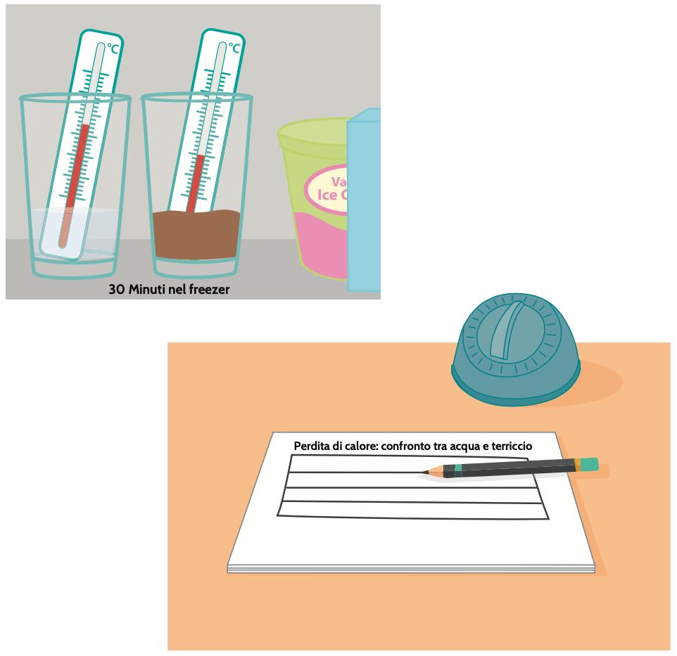 cqua, terra, termometri e impegno per annotare gli esiti dell'esperimento