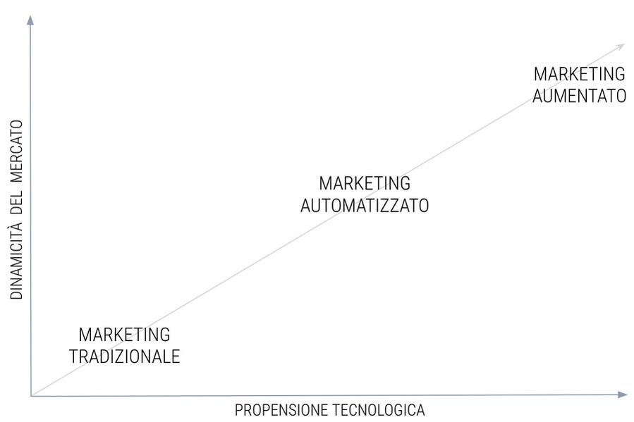 Tipologie di marketing rispetto al mercato e alla tecnologia