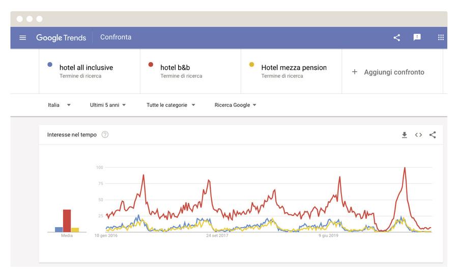 Un esempio di come Google Trends può fornire una panoramica sul mutamento di alcuni scenari