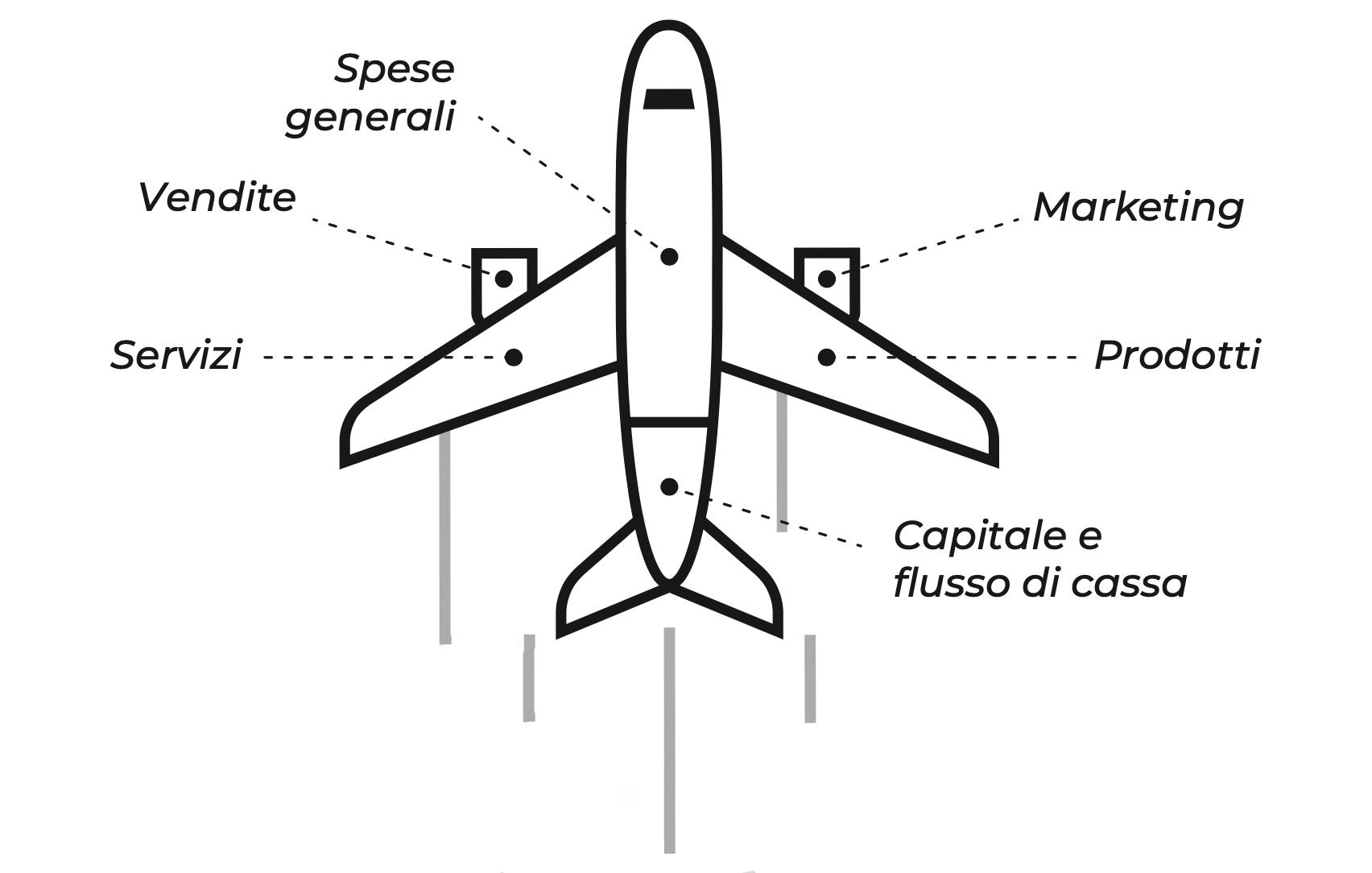 Una azienda funziona come un aereo