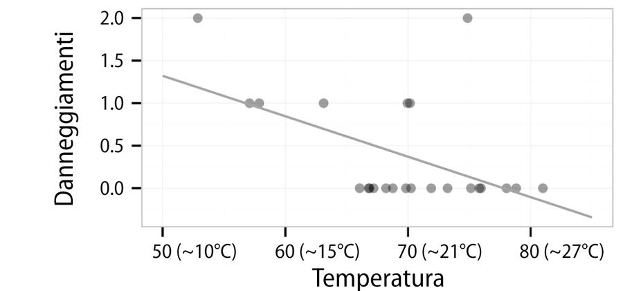 Una linea di regressione che modella la relazione fra gli eventi di danneggiamento e la temperatura al lancio