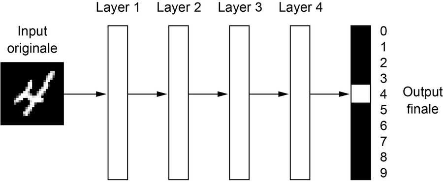 Una rete neurale profonda per la classificazione di una cifra
