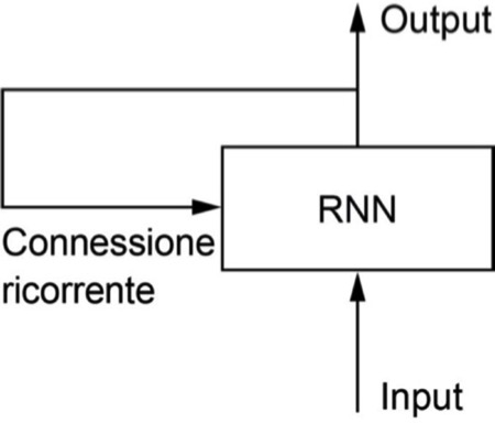 5 risposte su Deep Learning con Python: una rete ricorrente è una rete con un ciclo