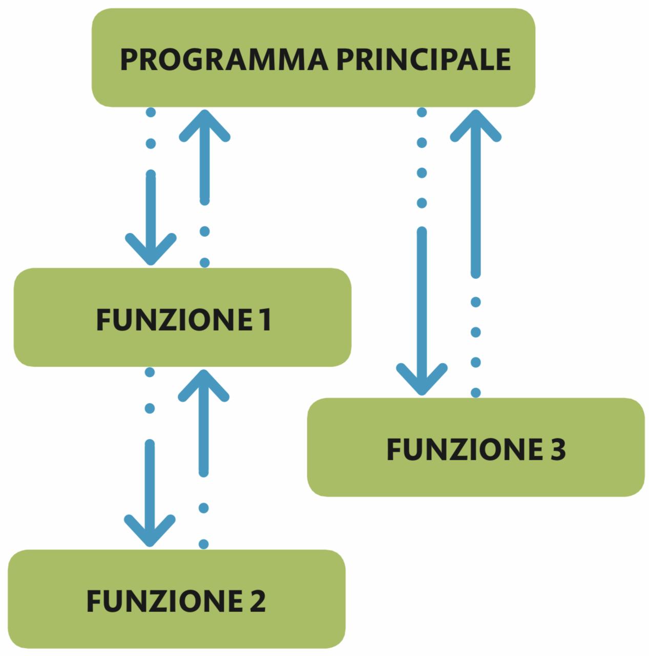 Uno schema di programmazione funzionale