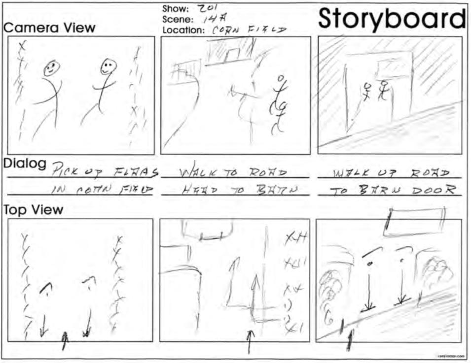 Uno storyboard è uno strumento per aiutarti a pensare visivamente. Il quadrato in alto in ogni colonna mostra ciò che vede il pubblico; in basso è mostrata una pianta con le posizioni e i movimenti necessari per creare la ripresa