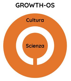 La scienza e la cultura della crescita compongono il sistema Growth-OS