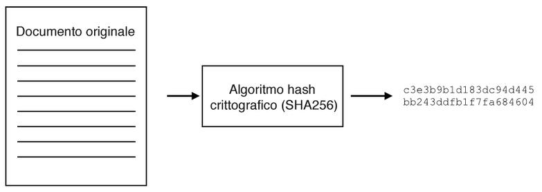Gli hash crittografici generano un digest a partire da un documento