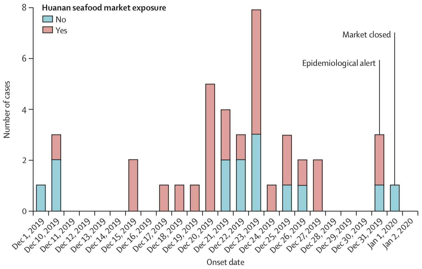 I primi 41 ricoverati per coronavirus e la loro esposizione al mercato del pesce di Huanan