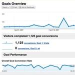 La nuova veste di Google Analytics