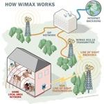 Il problema WiMax