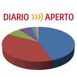 Diario Aperto e i blogger italiani