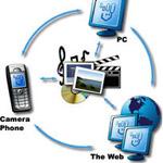 Microsoft: domani lo sharing sarà mobile