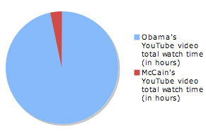 Ore totali di visione dei video dei due candidati su YouTube, via Techpresident