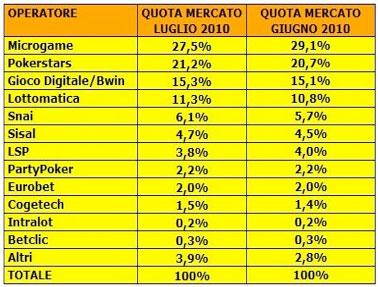 Quote di mercato in Italia, dati luglio 2010