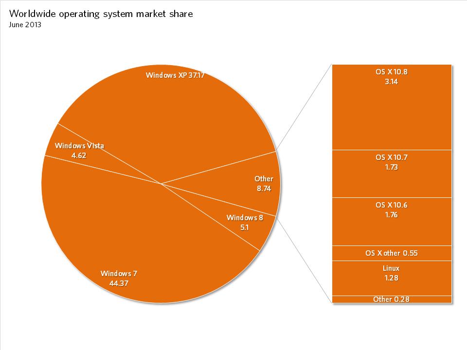 Sistemi operativi sul web a giugno 2013 secondo NetMarketShare