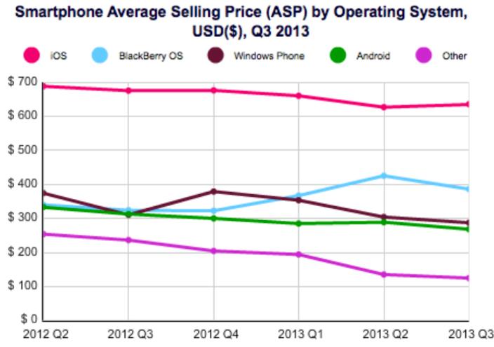 Prezzo medio di vendita smartphone
