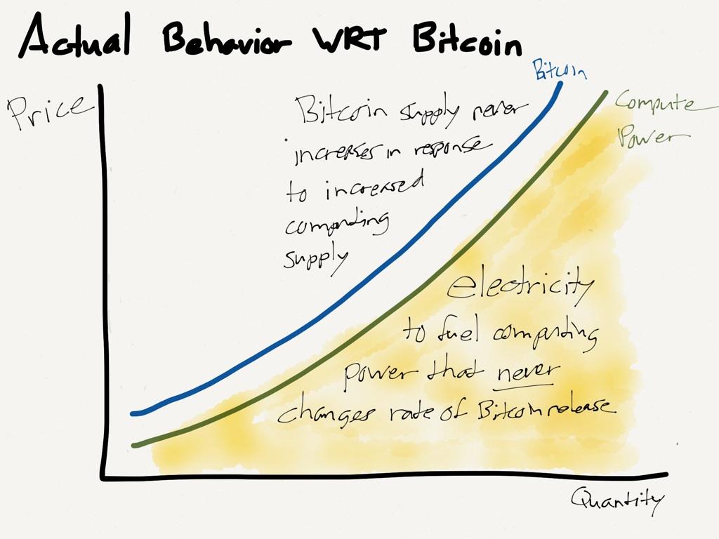 Più valgono i Bitcoin, più energia necessita per la loro amministrazione.