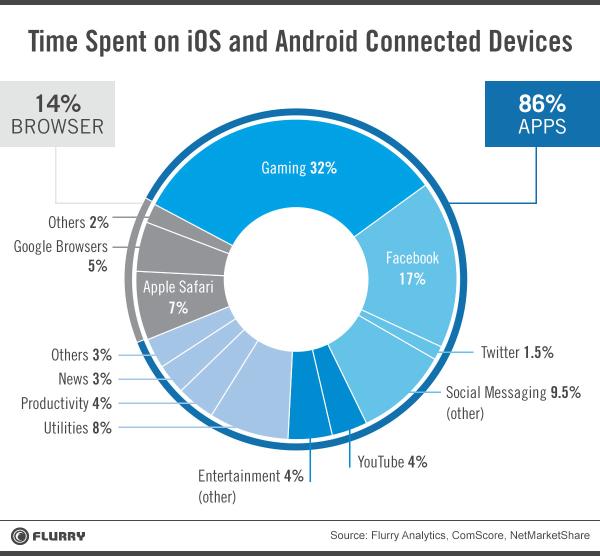 Utilizzo mobile secondo Flurry