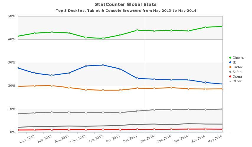 Statistiche traffico browser Statcounter