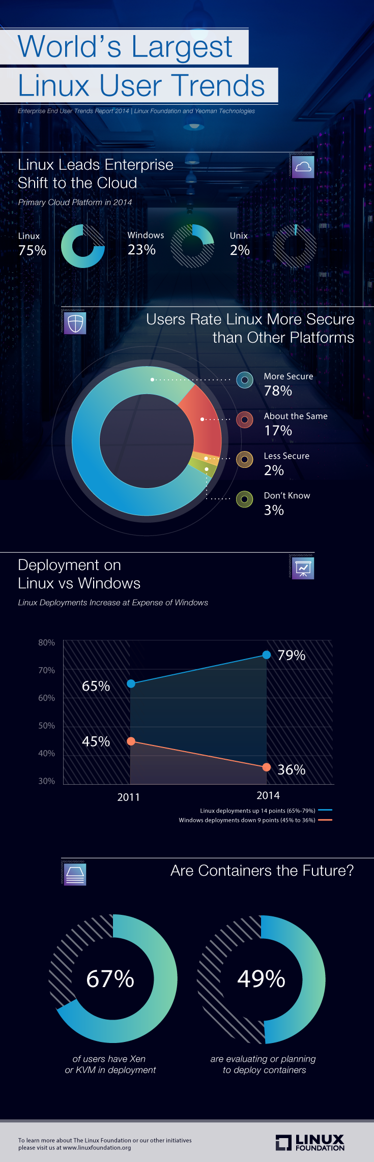 Infografica Linux Foundation