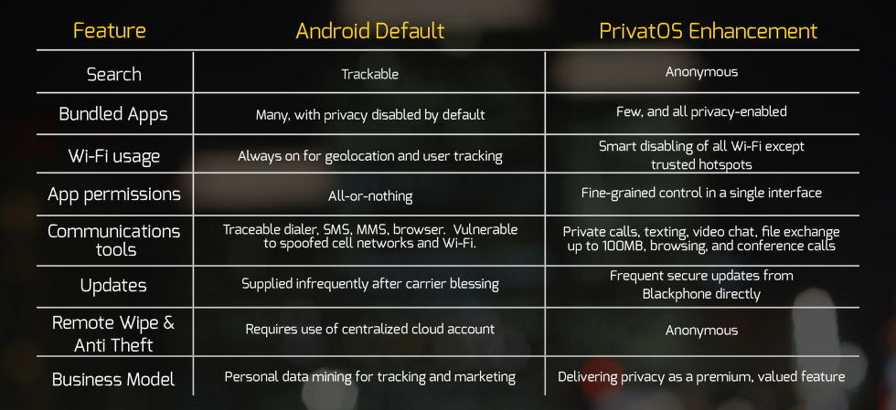 Android contro Privat OS