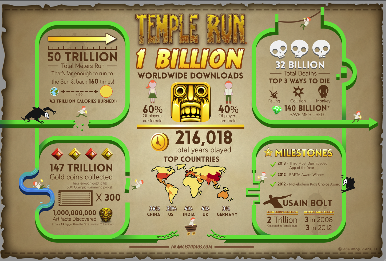 Un miliardo di download per Temple Run