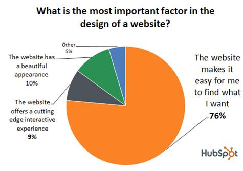 Secondo il 76% degli intervistati su Hubspot, la funzionalità deve sempre avere la meglio sull'estetica.