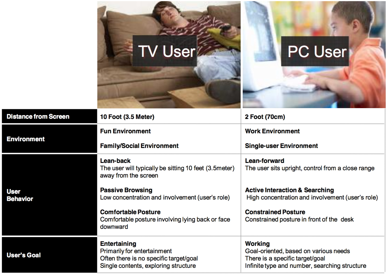 Tv User, PC User