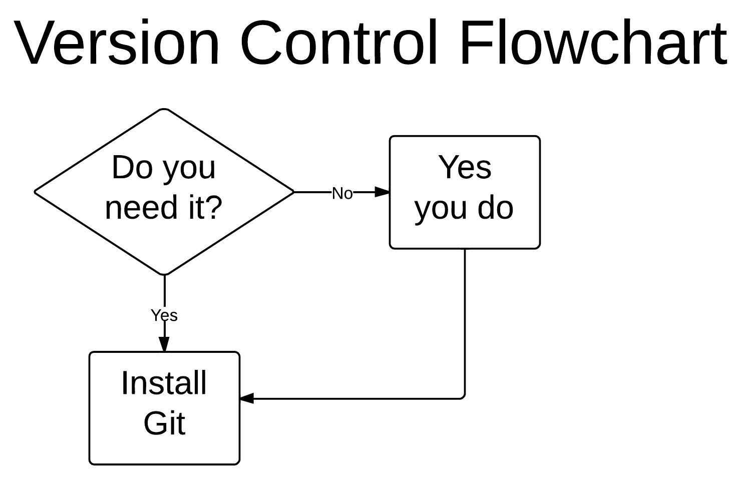 Diagramma di flusso ironico per propugnare l'adozione di Git