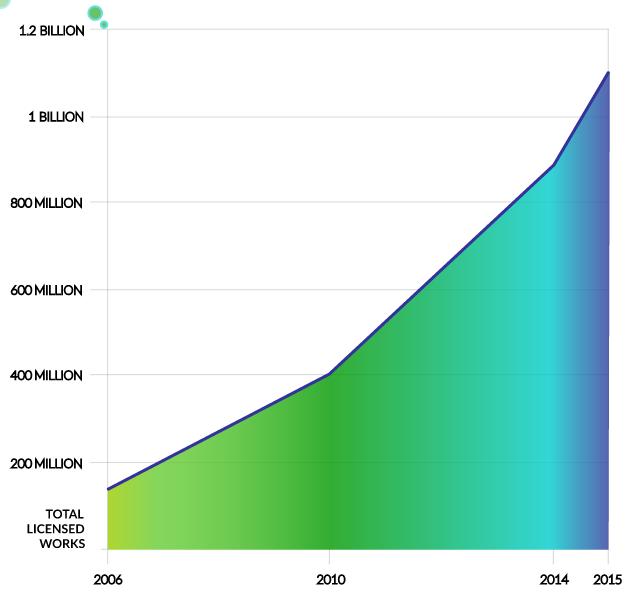 Crescita progressiva del numero di opere con licenza Creative Commons dal 2006 al 2015