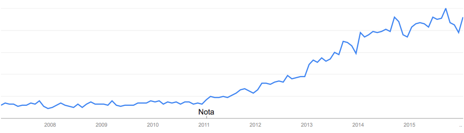 Google Trend 2007-2015: Content Marketing