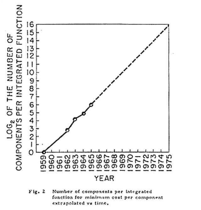 Diagramma della legge di Moore