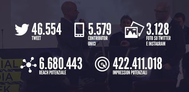I risultati di Social Media Week Milano 2015