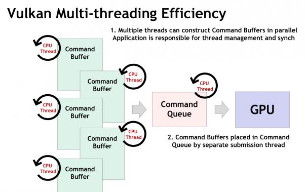 Vulkan e il multithreading