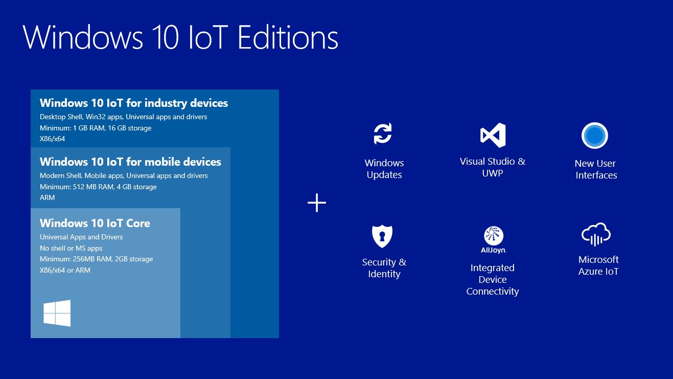 Declinazioni di Windows 10 IoT