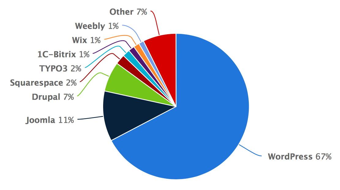 I Contant Management System più usati secondo Wappalyzer