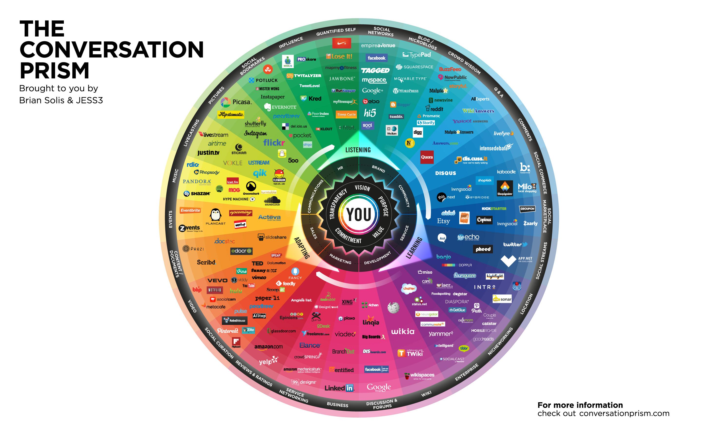 La mappa delle piattaforme di conversazione