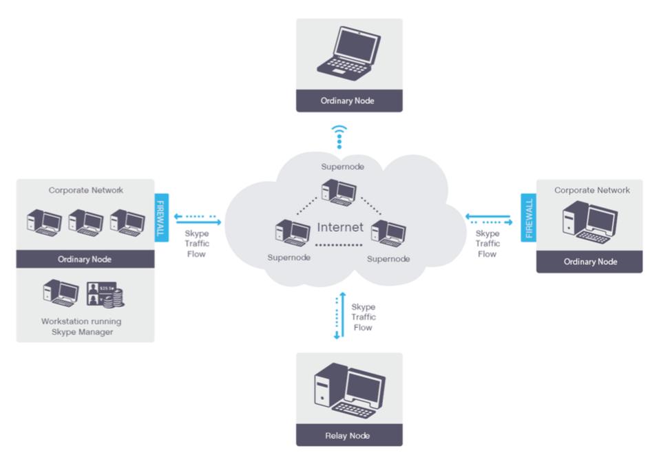 Grafo che mostra il funzionamento classico di Skype: gli utenti dotati di migliore connettività diventano supernodi e dirigono il traffico